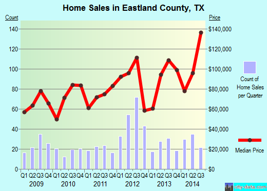 Eastland County,TX real estate house value trend