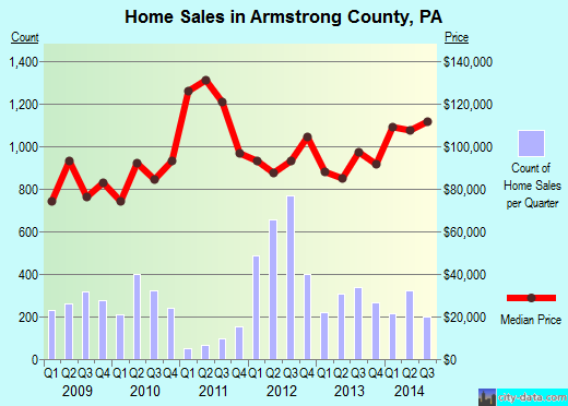 Armstrong County,PA real estate house value trend