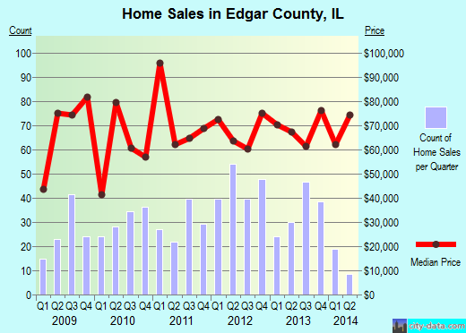 Edgar County,IL real estate house value trend