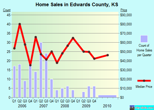 Edwards County,KS real estate house value trend