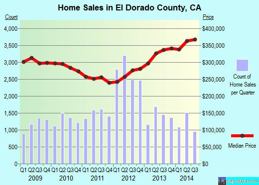 El Dorado County,CA real estate house value trend