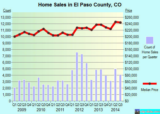 El Paso County,CO real estate house value trend