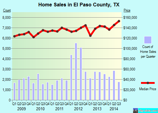 El Paso County,TX real estate house value trend