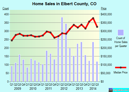 Elbert County,CO real estate house value trend