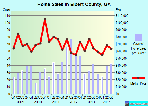 Elbert County,GA real estate house value trend
