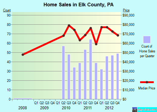 Elk County,PA real estate house value trend