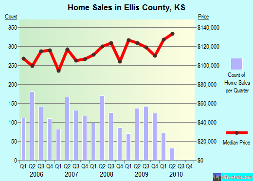 Ellis County,KS real estate house value trend