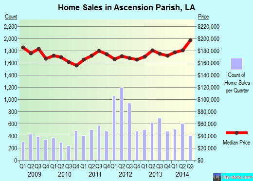 Ascension Parish,LA real estate house value trend