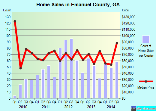 Emanuel County,GA real estate house value trend