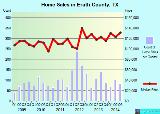 Erath County,TX real estate house value trend