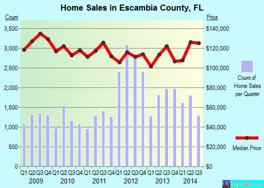 Escambia County,FL real estate house value trend