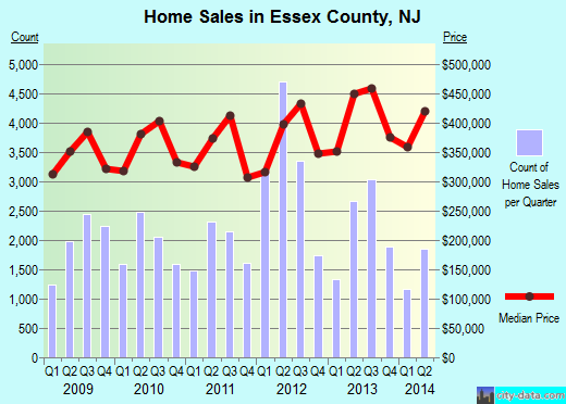 Essex County,NJ real estate house value trend