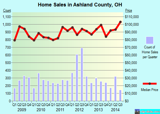Ashland County,OH real estate house value trend