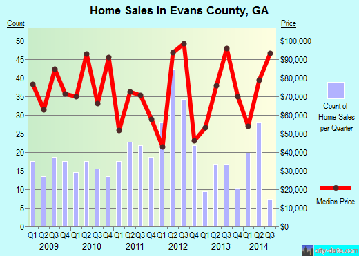 Evans County,GA real estate house value trend