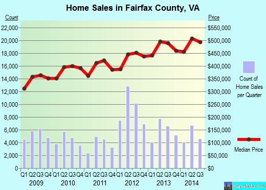 Fairfax County,VA real estate house value trend