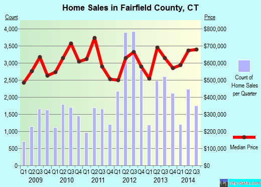 Fairfield County,CT real estate house value trend
