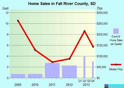 Fall River County,SD real estate house value trend