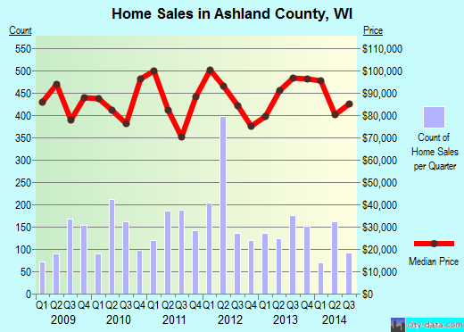 Ashland County,WI real estate house value trend