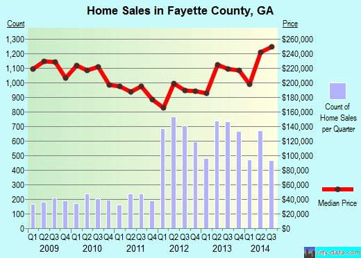 Fayette County,GA real estate house value trend