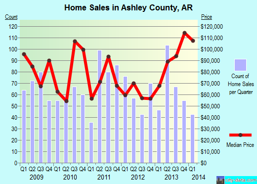 Ashley County,AR real estate house value trend