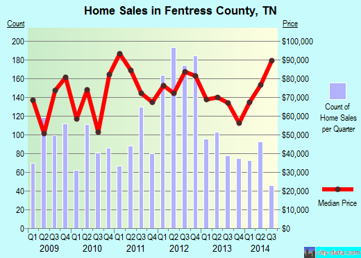 Fentress County,TN real estate house value trend