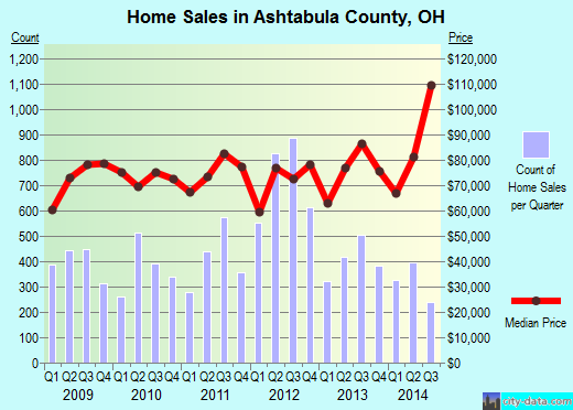 Ashtabula County,OH real estate house value trend