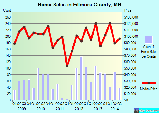 Fillmore County,MN real estate house value trend