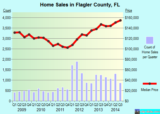 Flagler County,FL real estate house value trend