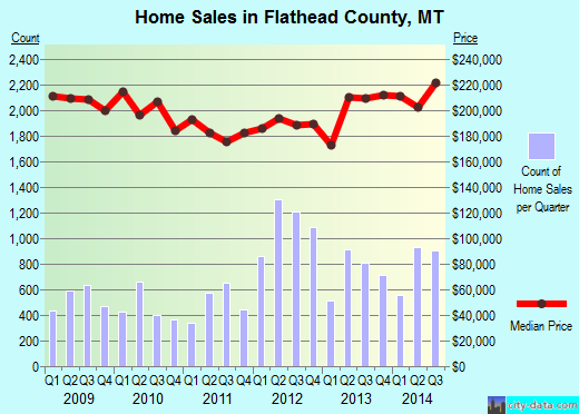 Flathead County,MT real estate house value trend