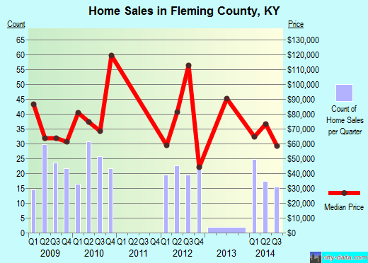 Fleming County,KY real estate house value trend