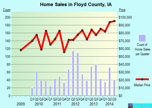 Floyd County,IA real estate house value trend