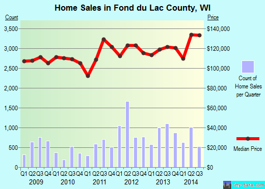 Fond du Lac County,WI real estate house value trend