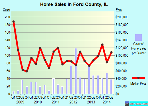 Ford County,IL real estate house value trend