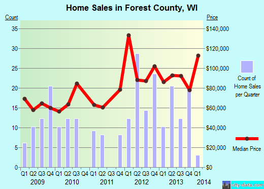 Forest County,WI real estate house value trend
