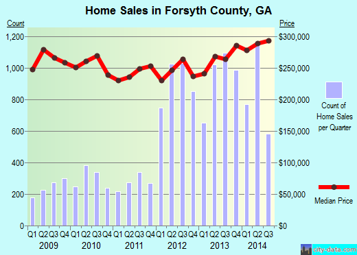 Forsyth County,GA real estate house value trend