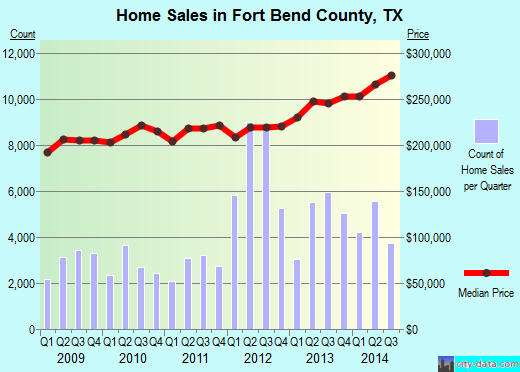 Fort Bend County,TX real estate house value trend