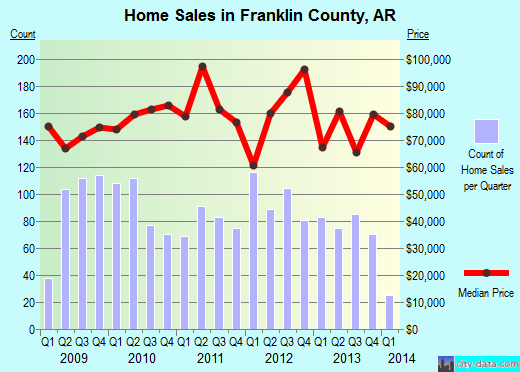 Franklin County,AR real estate house value trend