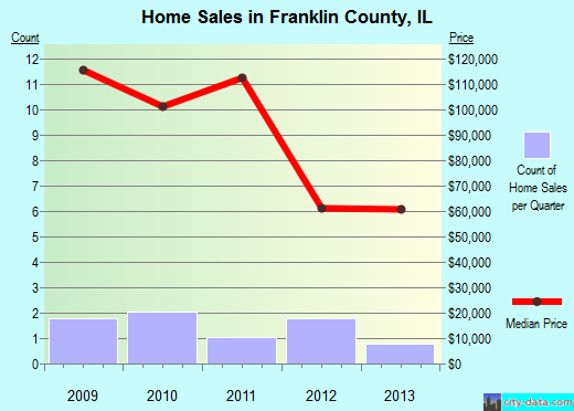 Franklin County,IL real estate house value trend