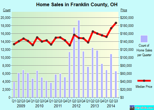 Franklin County,OH real estate house value trend