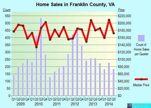 Franklin County,VA real estate house value trend