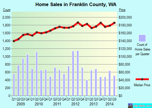 Franklin County,WA real estate house value trend