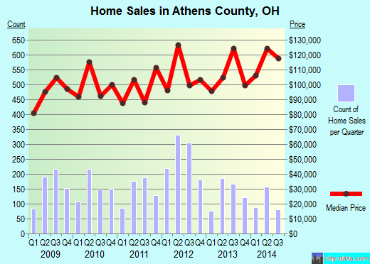 Athens County,OH real estate house value trend