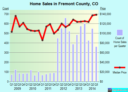 Fremont County,CO real estate house value trend