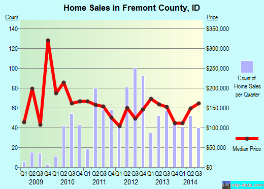 Fremont County,ID real estate house value trend