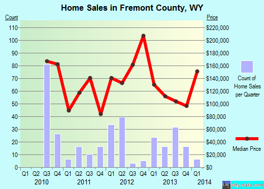 Fremont County,WY real estate house value trend
