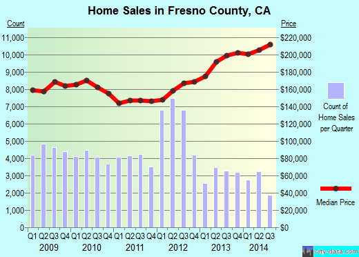 Fresno County,CA real estate house value trend