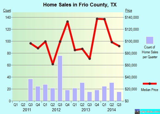 Frio County,TX real estate house value trend