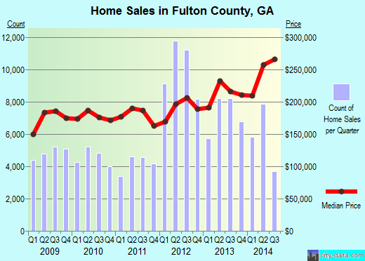 Fulton County,GA real estate house value trend