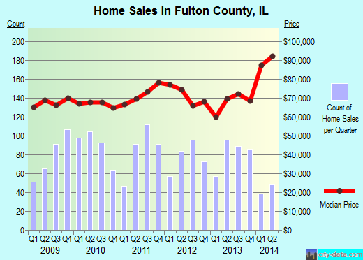 Fulton County,IL real estate house value trend