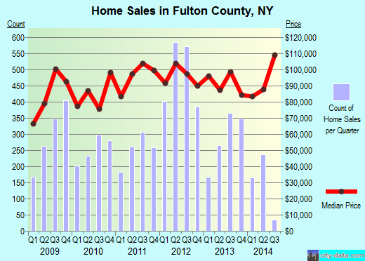 Fulton County,NY real estate house value trend